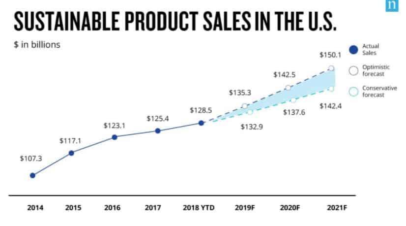 prodajna statistika